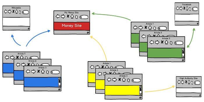 Private Blog Network Architecture