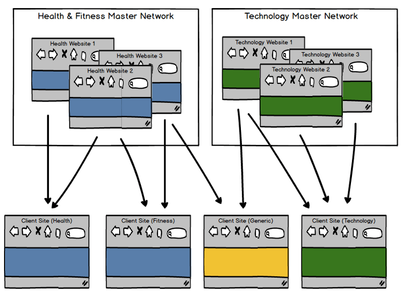 Advanced PBN Architecture with Master Networks