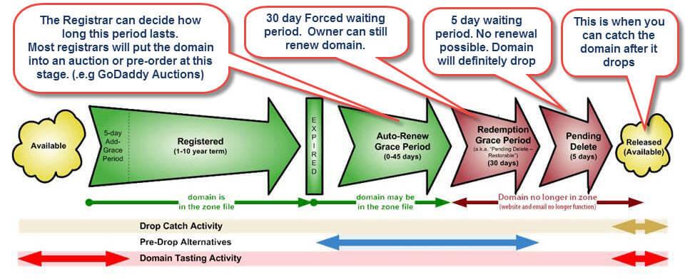 Domain Backorder Lifecycle